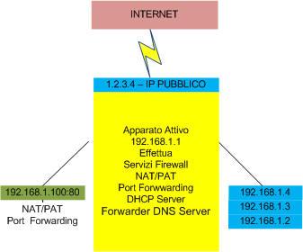 Dynamic Host Configuration Protocol e Forwarder dns