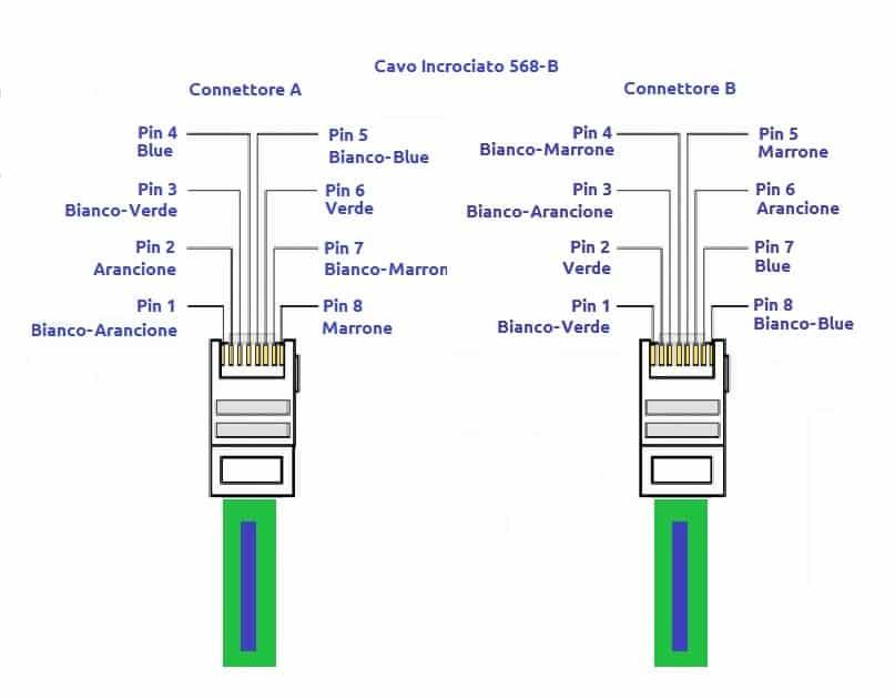 Pin Out Ethernet cavo incrociato