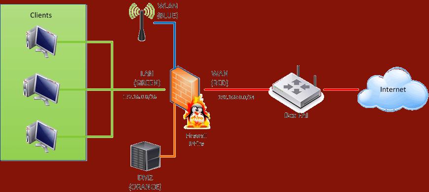 IPFire Diagramma Zone
