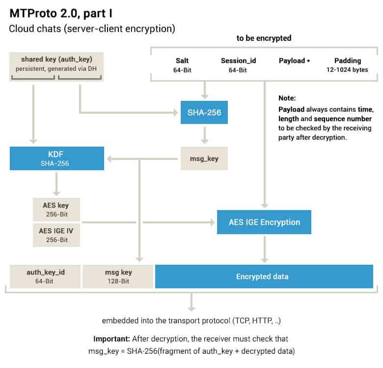 Telegram MTProto2-0