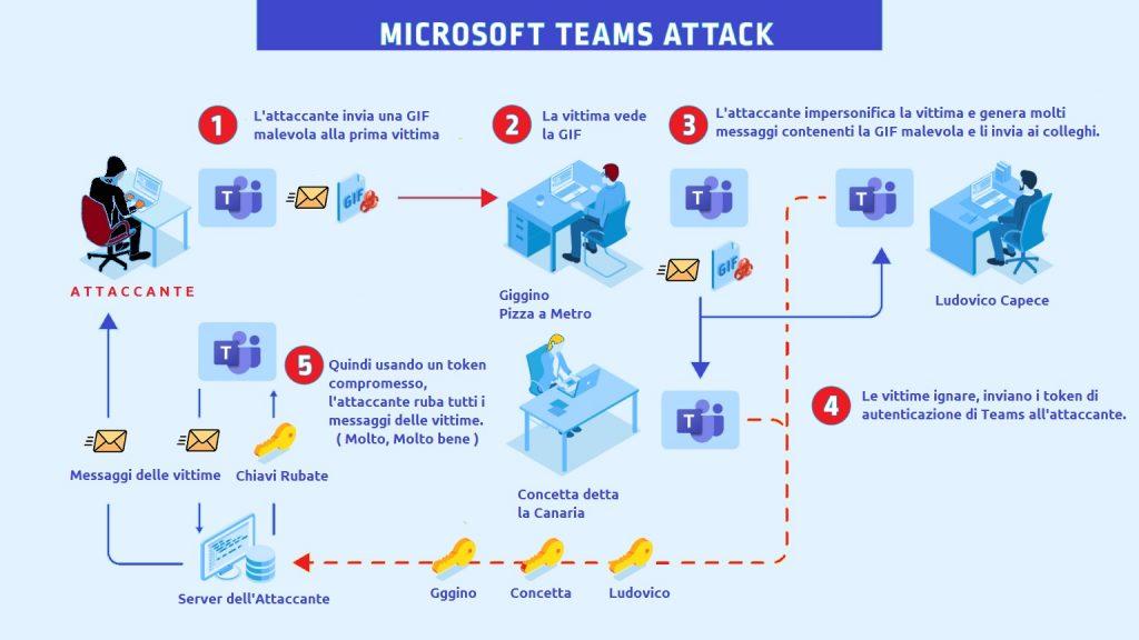 Vulnerabilità Microsoft Teams