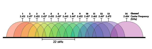 Canali WiFi -ampliare copertura WiFi