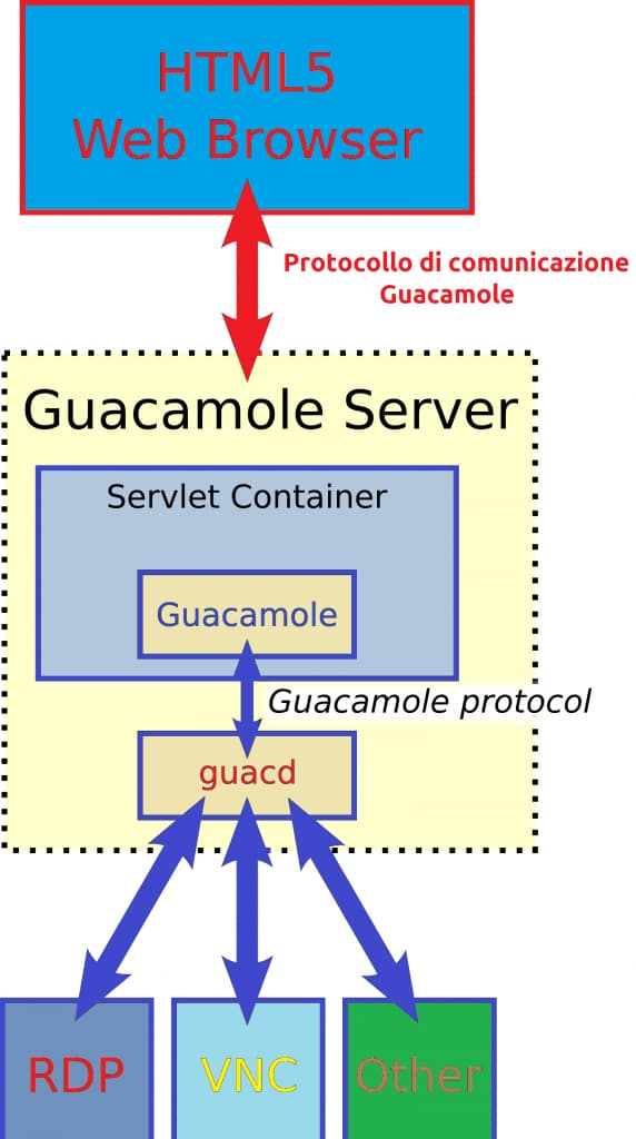 gateway per desktop remoto