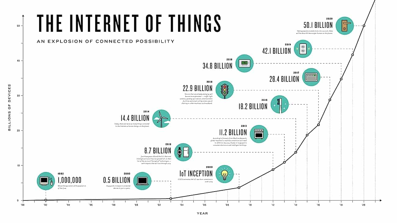 iot-growth