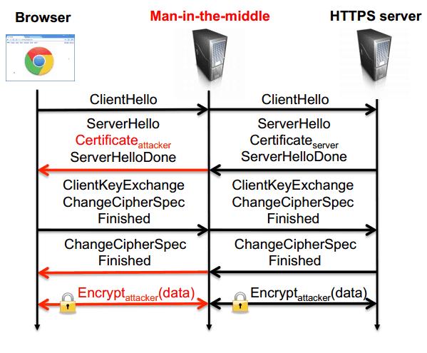 Attacco man in the middle su protocollo HTTPS