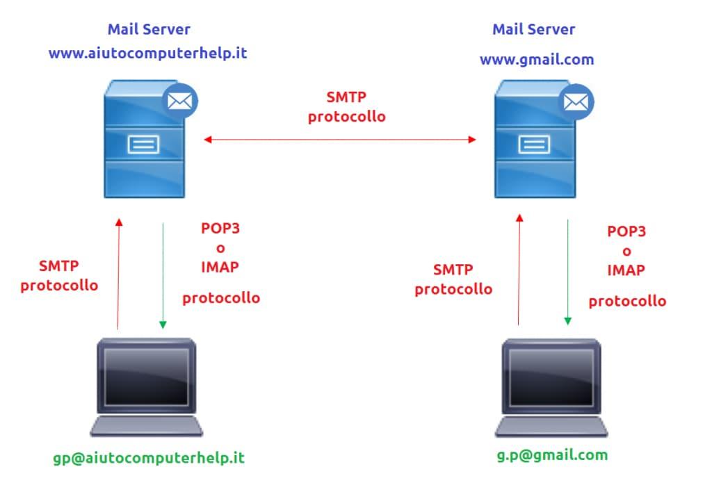 I protocolli per l'invio e ricezione della posta elettronica