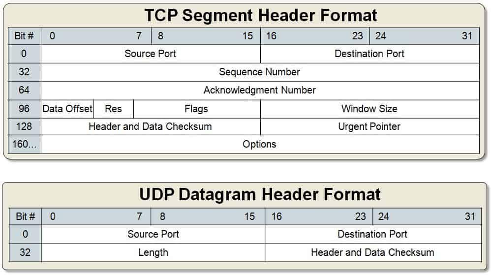 tcp vs udp headers - il protocollo udp