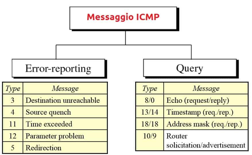 type ICMP