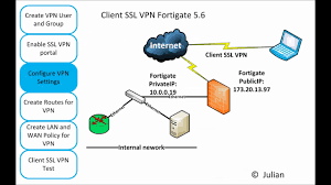 Vulnerabilità dei server VPN Fortinet e Pulse Server